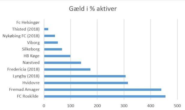 blog 1div 2019 gæld%aktiver