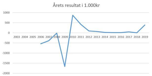 blog årets resultat frederikshavn 2019