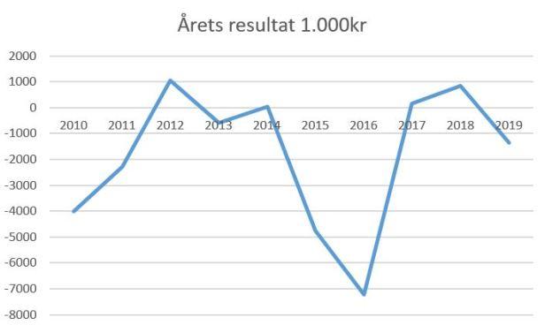 blog årets resultat hb køge 2019