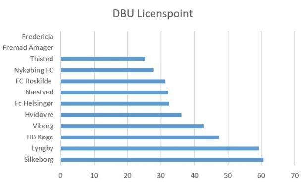 blog dbu licenspoint 1.div 2019