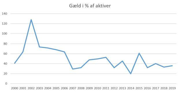 blog fcn 2019 gæld%aktiver