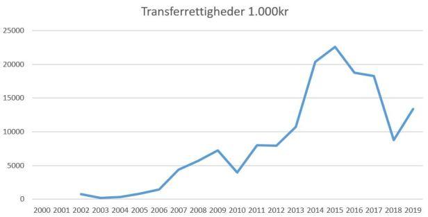 blog fcn 2019 transferrettigheder