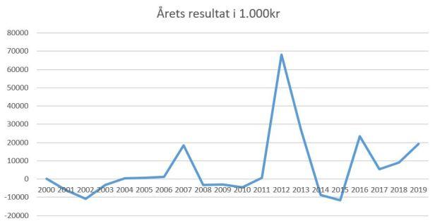 blog fcn årets resultat 2019