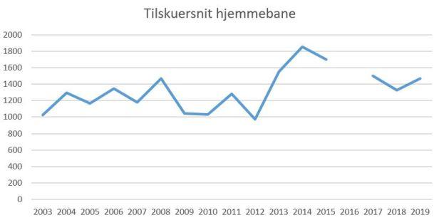 blog Frederikshavn tilskuersnit 2019