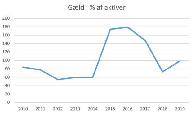 blog hb køge gæld aktiver 2019