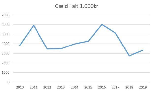 blog hb køge gæld i alt 2019
