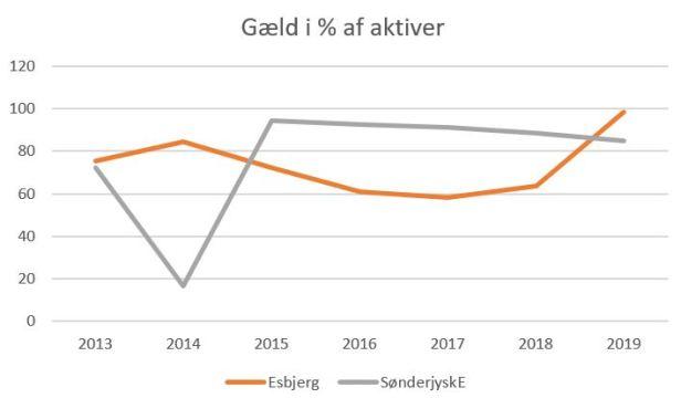 blog se esb gæld%aktiver