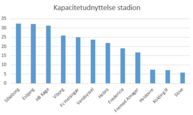 blog 1.div kapacitetudnyttelse 2019