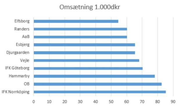 blog danmark sverige 50-100 mill