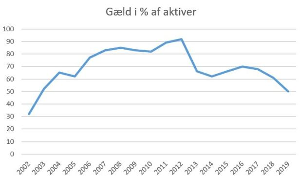 blog fortuna gæld aktiver 2019