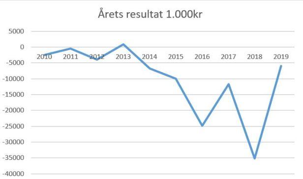 blog lyngbt årets resultat 2019