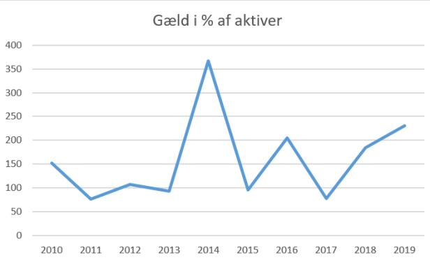 blog lyngby gæld aktiver 2019