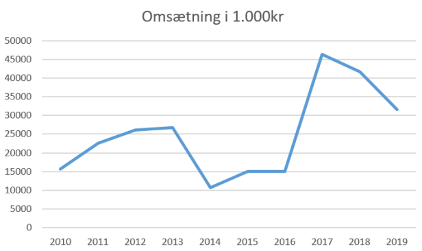 fodbold lyngby omsætning 2019