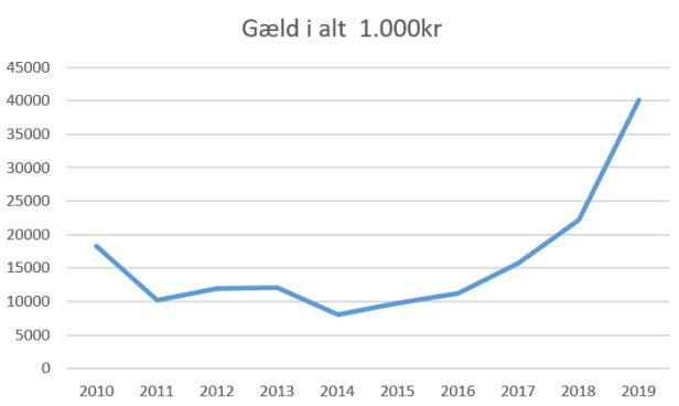 lyngby gæld i alt 2019