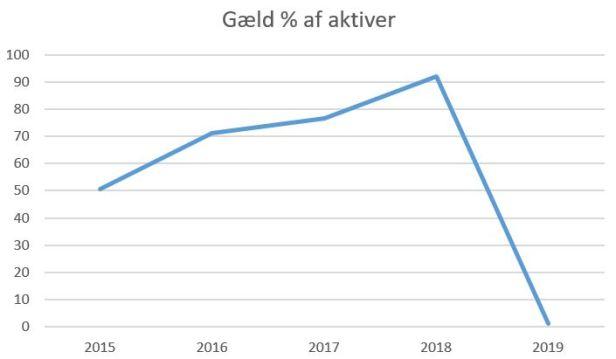 blog fc helsingør gæld%aktiver