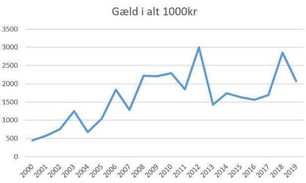 blog skjern gæld 2019