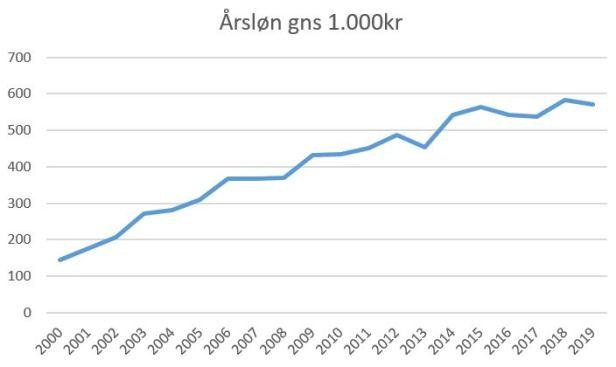 blog skjern gnsløn 2019